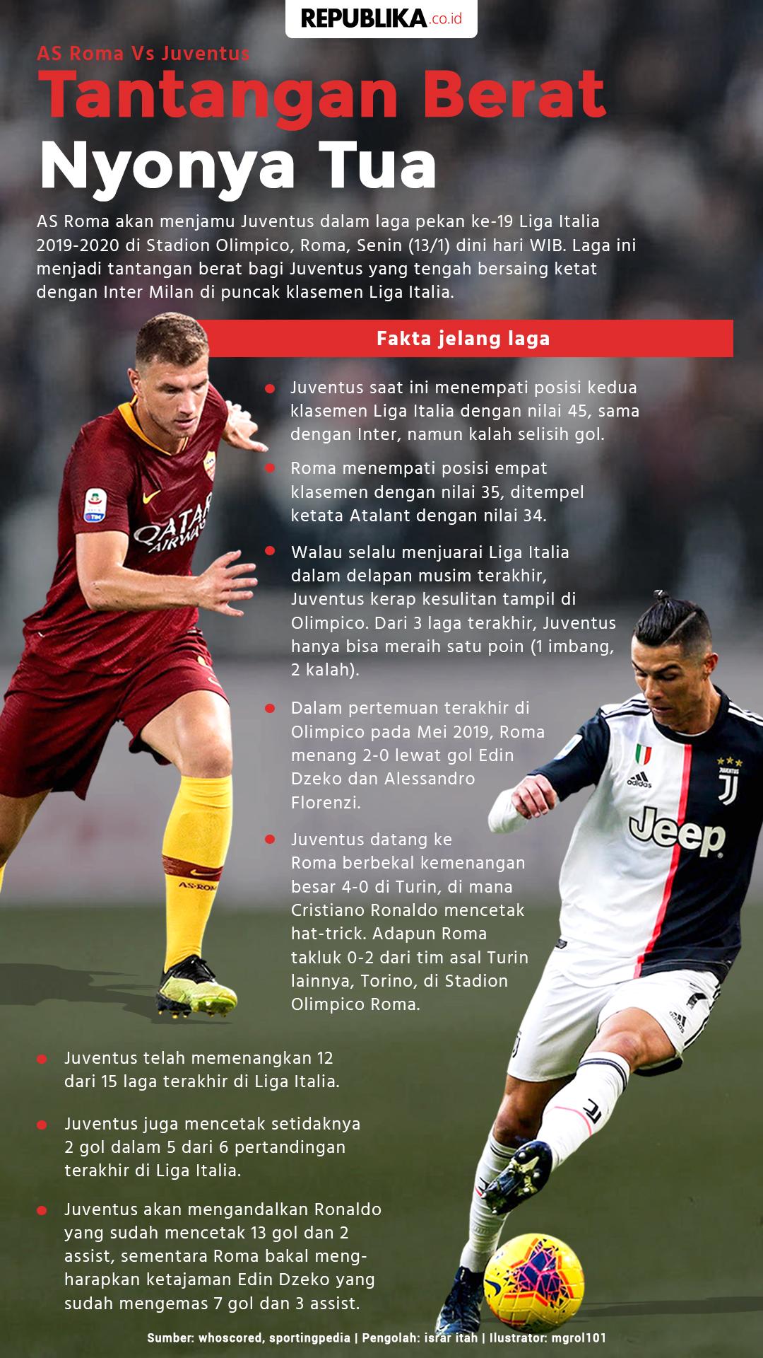 As Roma Vs Juventus Tantangan Berat Nyonya Tua Republika Online