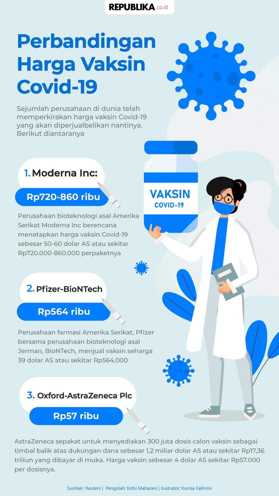 Infografis Perbandingan Harga Vaksin Covid-19   Republika ...