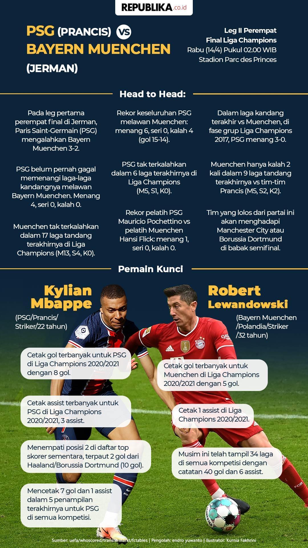 Infografis PSG Vs Bayern Muenchen: Keuntungan Tuan Rumah ...