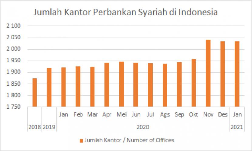 Sumber : Statistik Perbankan Syariah OJK 2021 (Data Diolah)