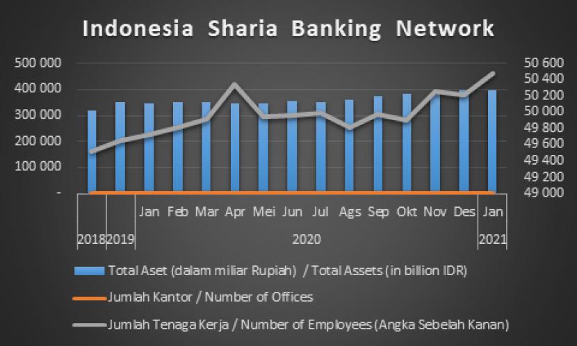 Sumber : Statistik Perbankan OJK 2021 (Data Diolah)