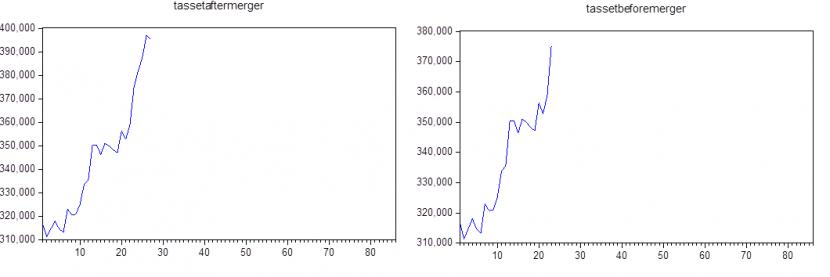 Sumber : Statistik Perbankan Syariah OJK 2021 (Data Diolah Menggunakan E-Views 10)